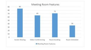 Meeting Room Features